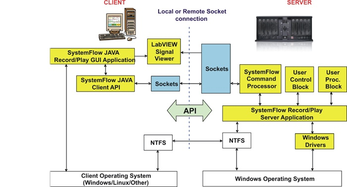 Pentek SystemFlow data recording software architecture